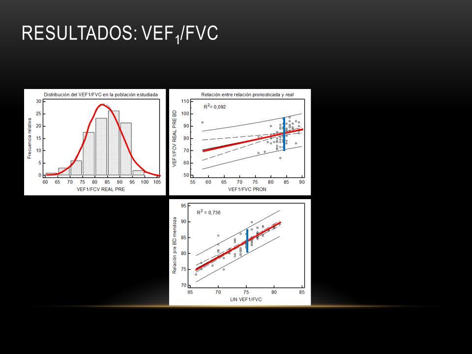 Resultados: vef1/fvc