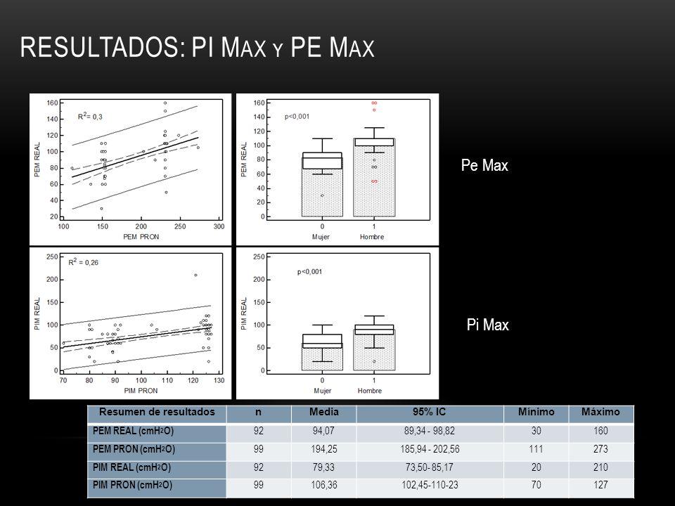 Resultados: Pi Max y PE MAx