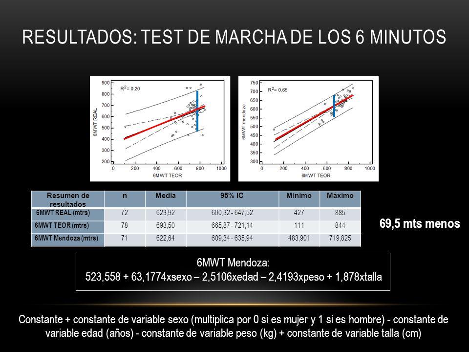 Resultados: Test de Marcha de los 6 minutos