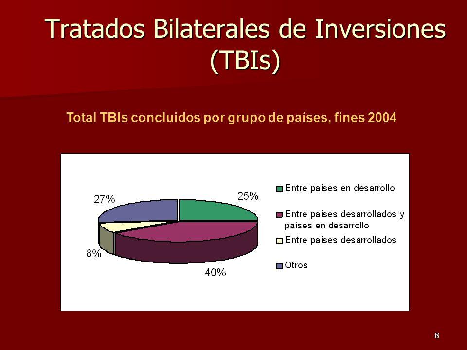Tratados Bilaterales de Inversiones (TBIs)