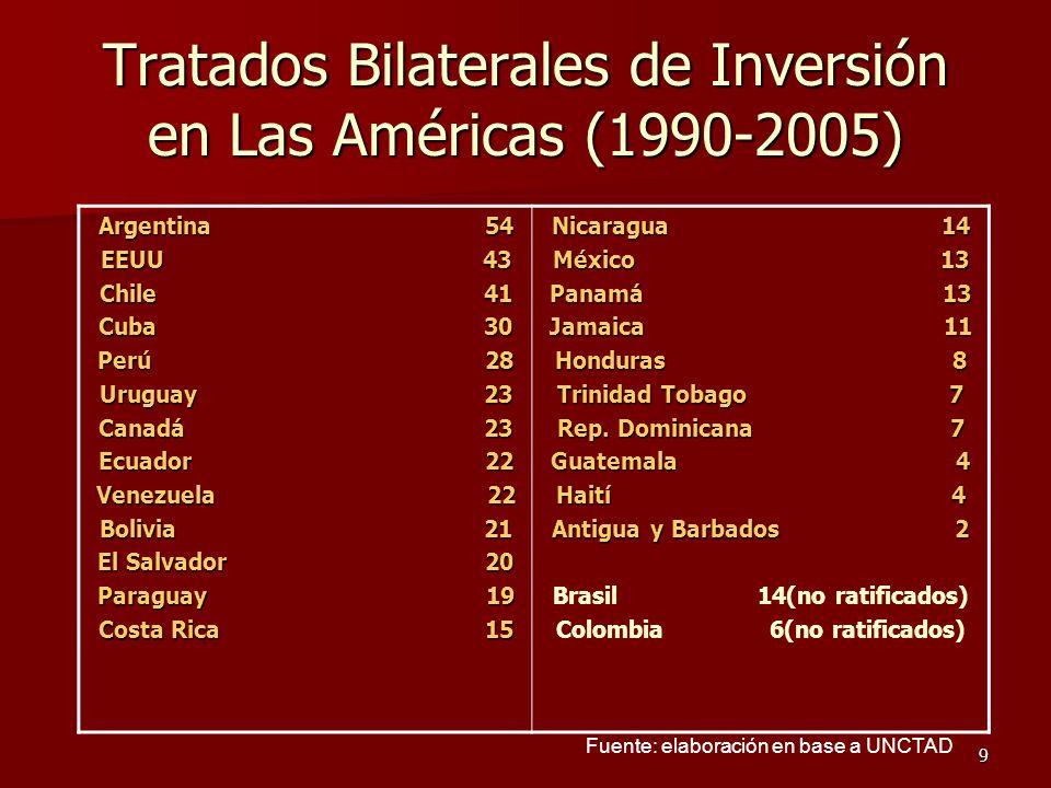 Tratados Bilaterales de Inversión en Las Américas (1990-2005)