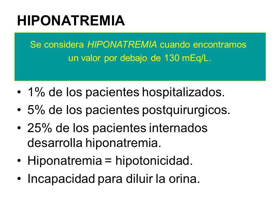 HIPONATREMIA 1% de los pacientes hospitalizados.