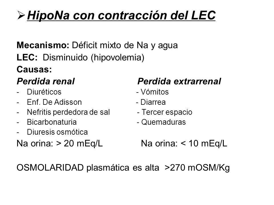 HipoNa con contracción del LEC