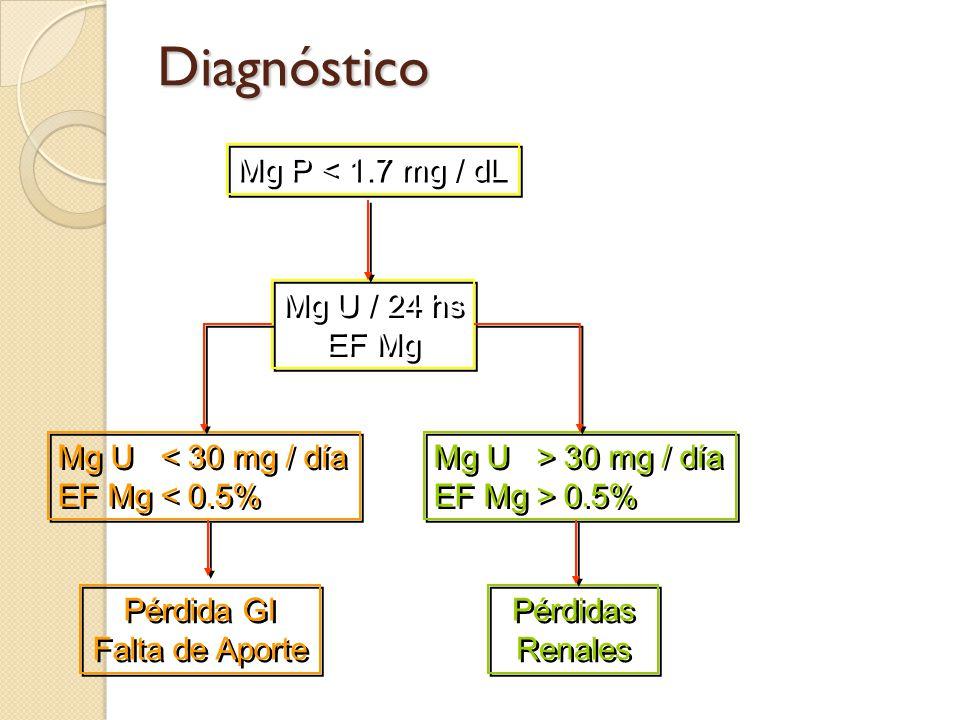 Diagnóstico Mg P < 1.7 mg / dL Mg U / 24 hs EF Mg
