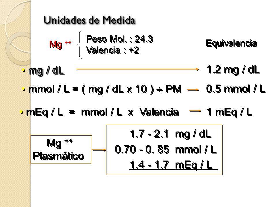 Unidades de Medida mg / dL 1.2 mg / dL 0.5 mmol / L