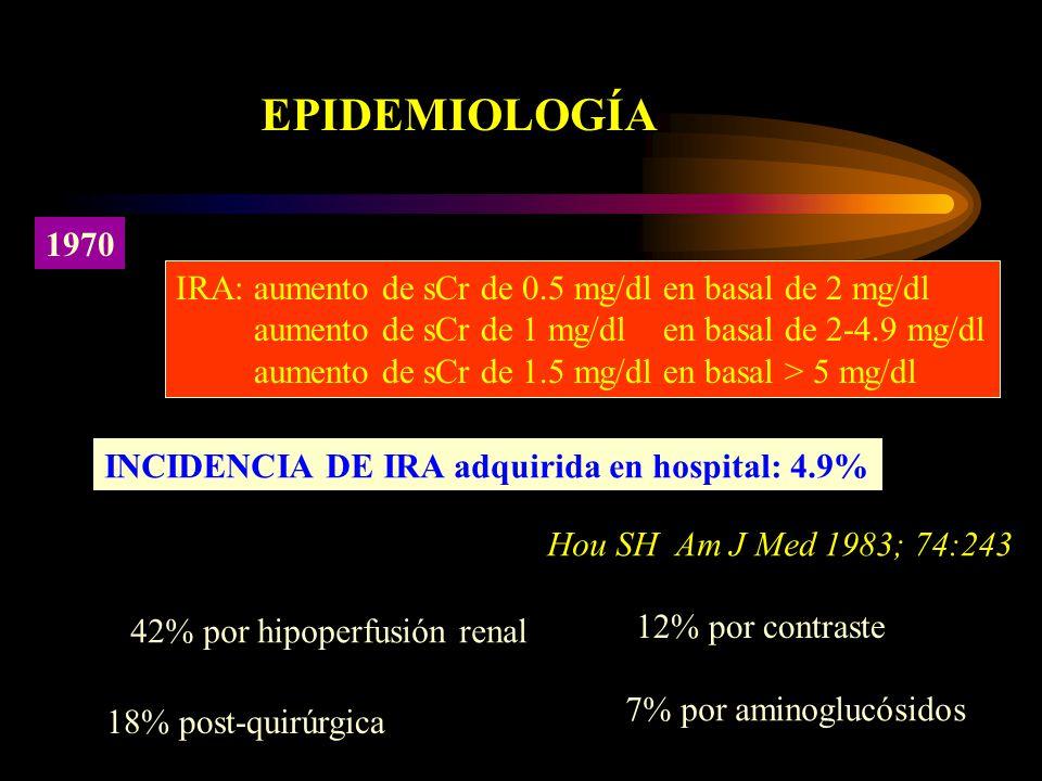 EPIDEMIOLOGÍA 1970. IRA: aumento de sCr de 0.5 mg/dl en basal de 2 mg/dl. aumento de sCr de 1 mg/dl en basal de 2-4.9 mg/dl.