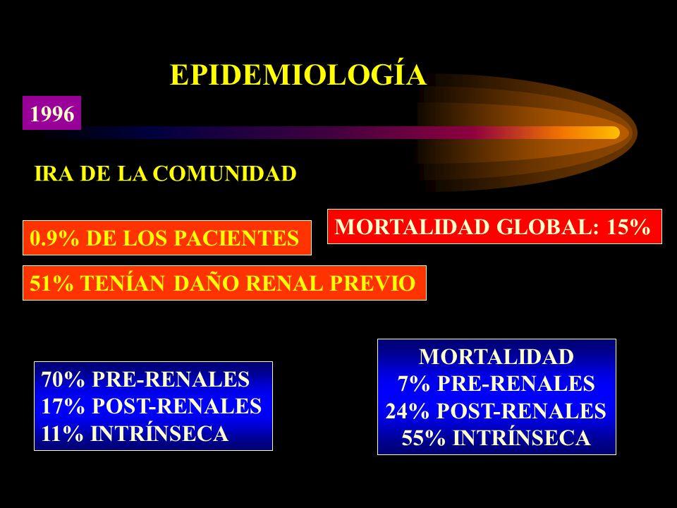 EPIDEMIOLOGÍA 1996 IRA DE LA COMUNIDAD MORTALIDAD GLOBAL: 15%