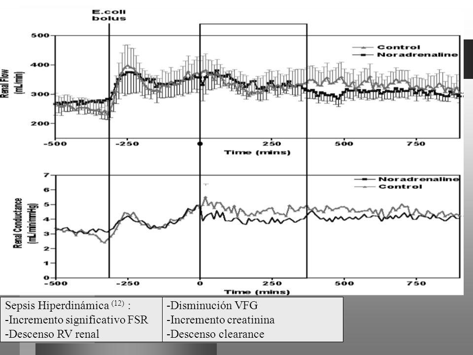 Sepsis Hiperdinámica (12) :