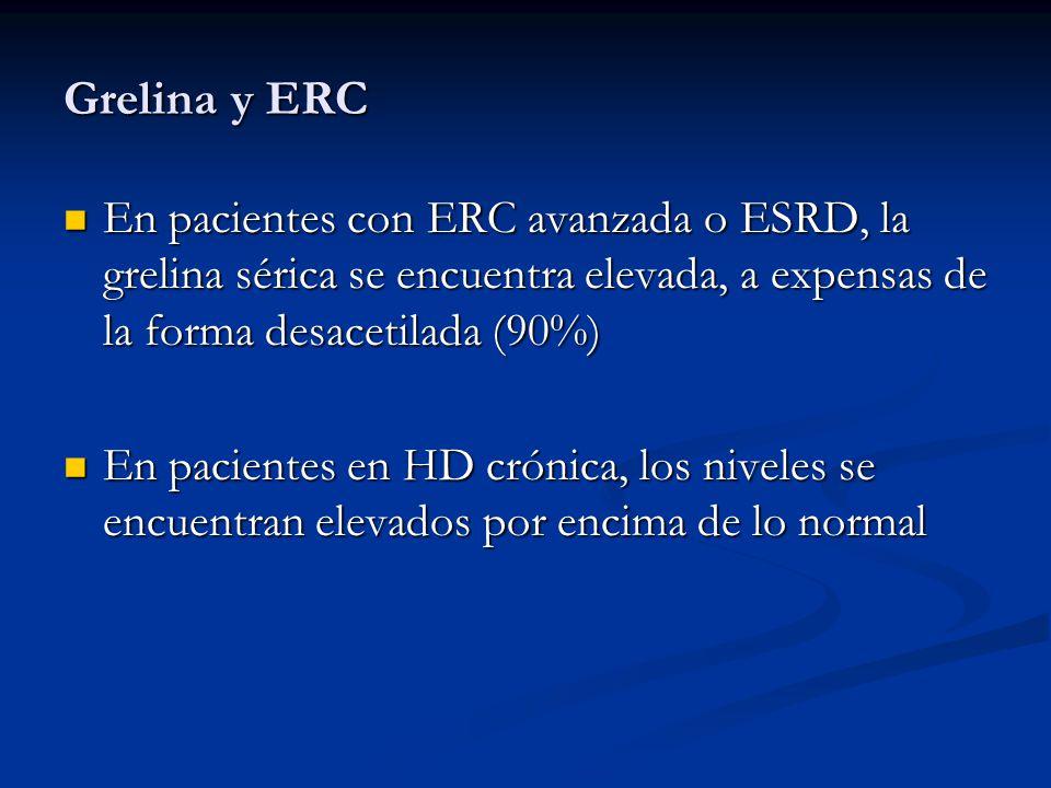 Grelina y ERC En pacientes con ERC avanzada o ESRD, la grelina sérica se encuentra elevada, a expensas de la forma desacetilada (90%)