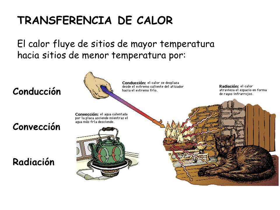 TRANSFERENCIA DE CALOR