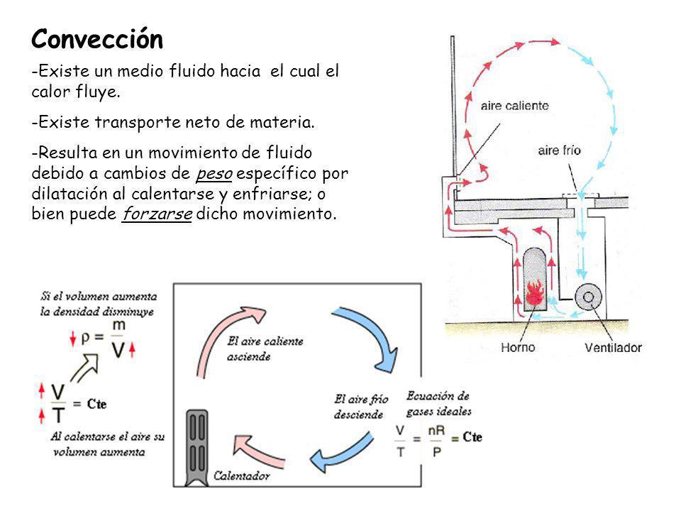 Convección -Existe un medio fluido hacia el cual el calor fluye.
