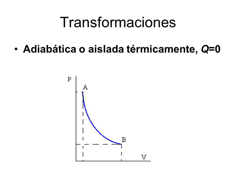 Transformaciones Adiabática o aislada térmicamente, Q=0