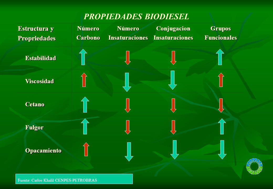 PROPIEDADES BIODIESEL