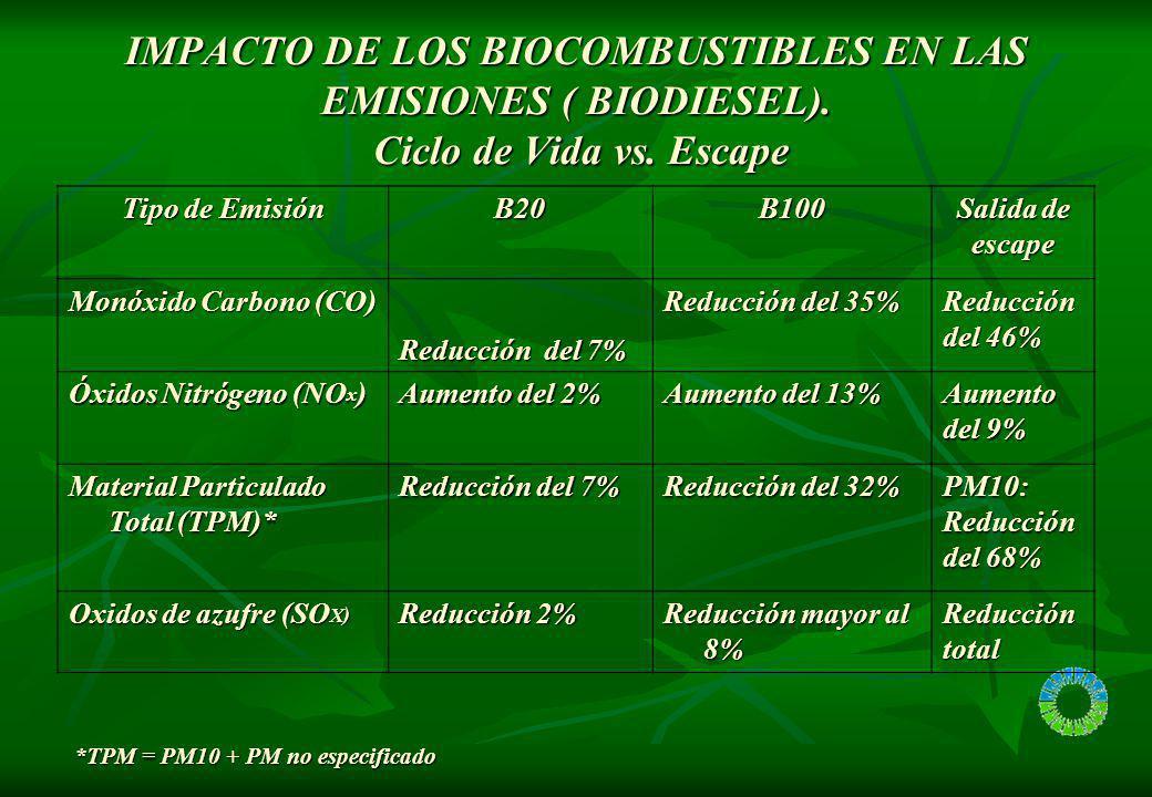 IMPACTO DE LOS BIOCOMBUSTIBLES EN LAS EMISIONES ( BIODIESEL)