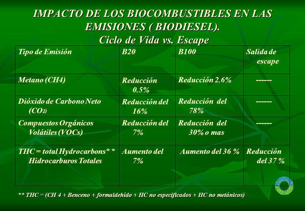 IMPACTO DE LOS BIOCOMBUSTIBLES EN LAS EMISIONES (ETANOL).