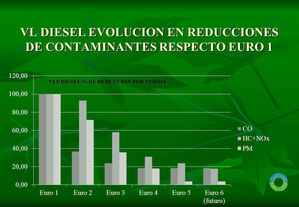 VL DIESEL % REDUCCIONES DE CONTAMINANTES-POBLACION A PARTIR CERTIFICACIÓN (1998) (EURO 2+3+4+5)