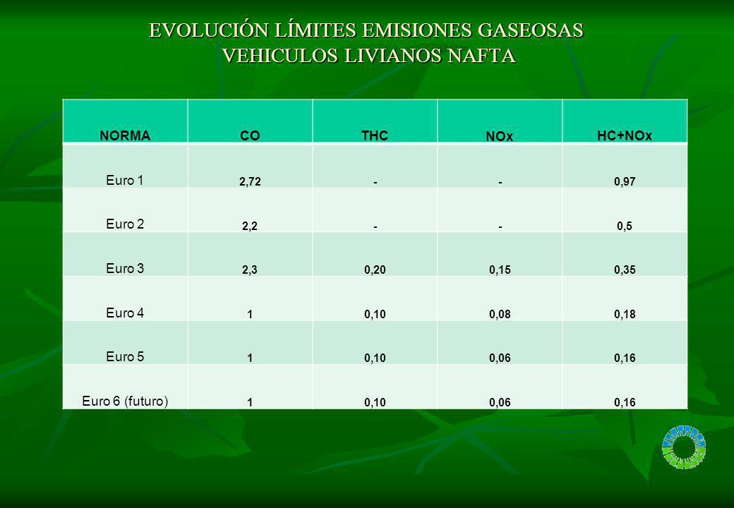 VL NAFTA REDUCCIONES DE CONTAMINANTES ACUERDO CON NORMATIVA (gr/Km)