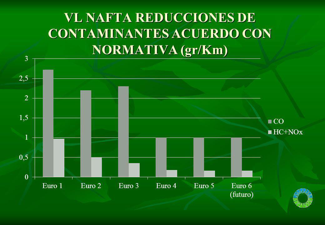VL NAFTA EVOLUCION EN REDUCCIONES DE CONTAMINANTES RESPECTO EURO 1