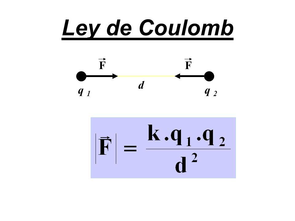 Ley de Coulomb F F d q 1 q 2