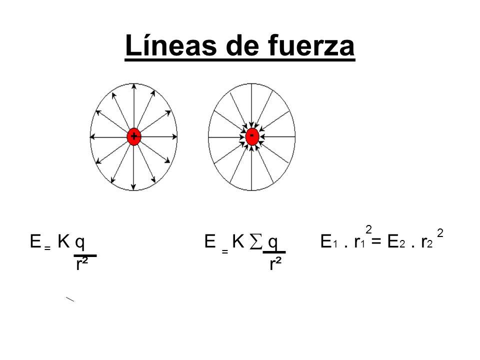 Líneas de fuerza E K q E K  q E1 . r1 = E2 . r2. r² r².