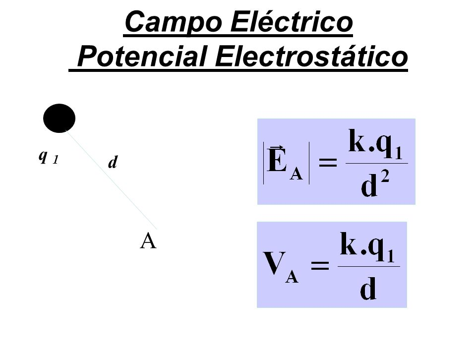 Campo Eléctrico Potencial Electrostático