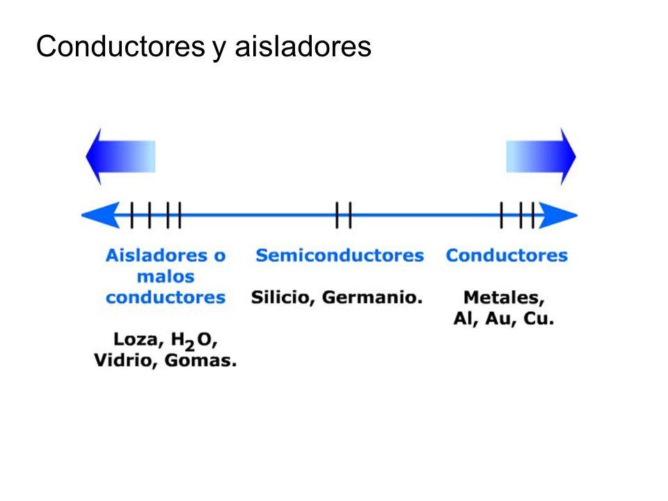 Conductores y aisladores