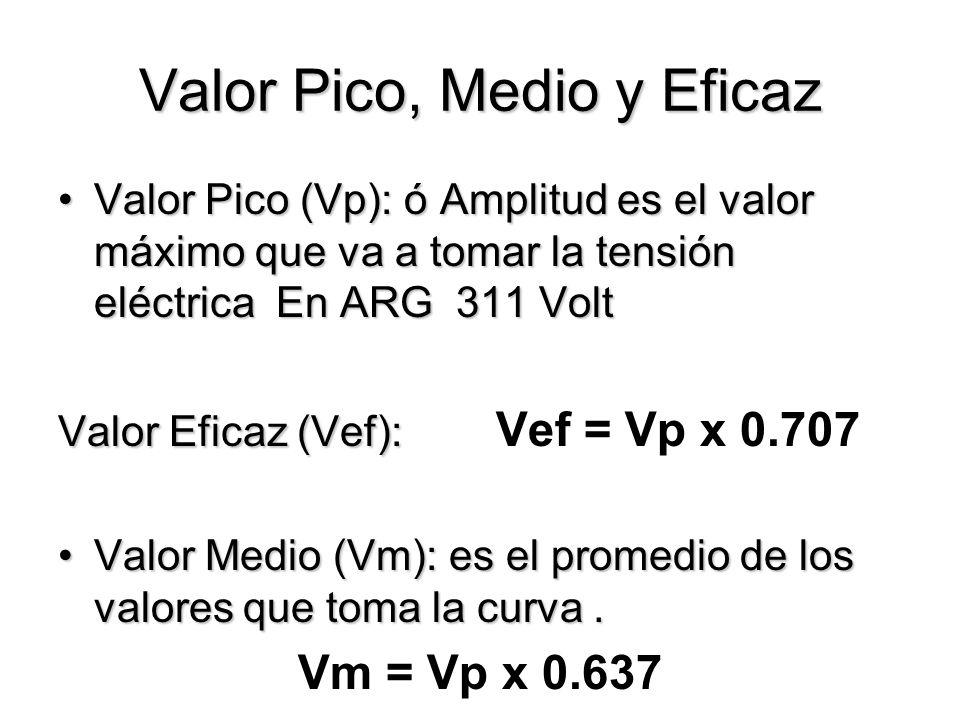 Valor Pico, Medio y Eficaz