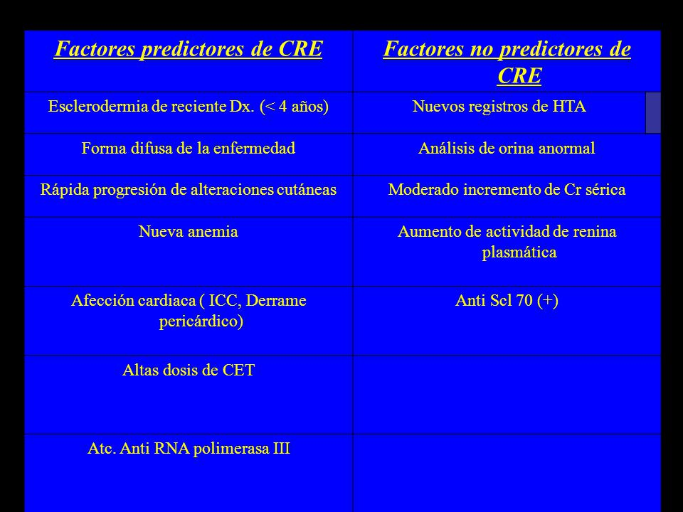 Factores predictores de CRE Factores no predictores de CRE
