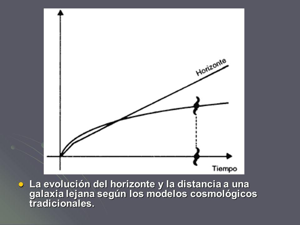 La evolución del horizonte y la distancia a una galaxia lejana según los modelos cosmológicos tradicionales.
