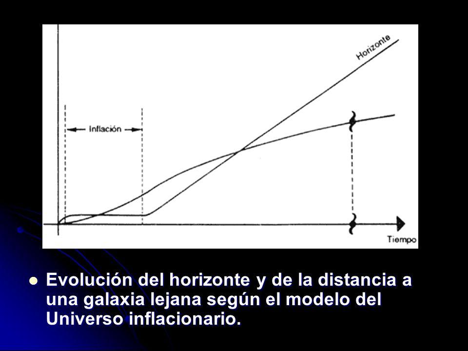 Evolución del horizonte y de la distancia a una galaxia lejana según el modelo del Universo inflacionario.