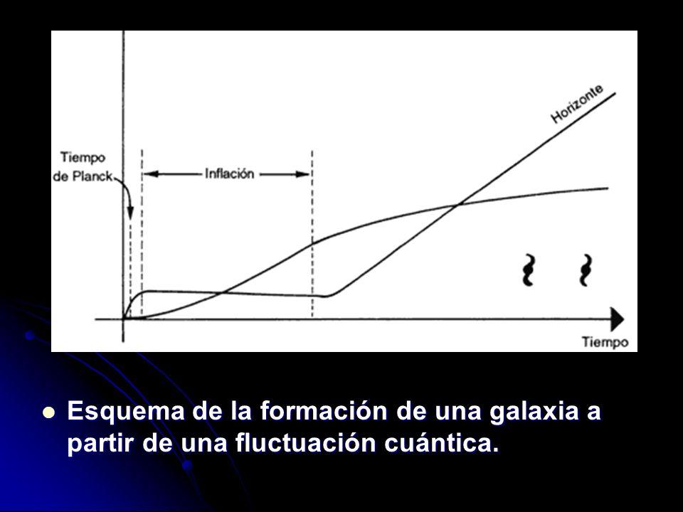Esquema de la formación de una galaxia a partir de una fluctuación cuántica.