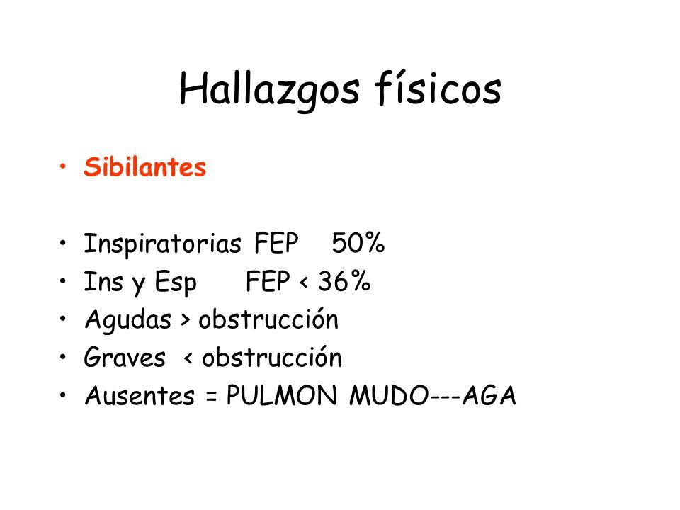 Hallazgos físicos Sibilantes Inspiratorias FEP 50%