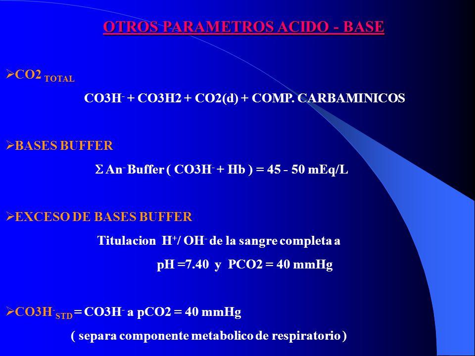 OTROS PARAMETROS ACIDO - BASE