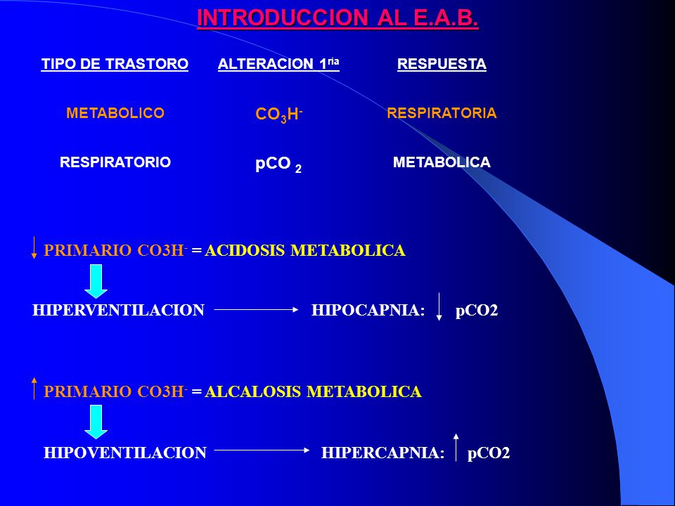 INTRODUCCION AL E.A.B. CO3H- pCO 2