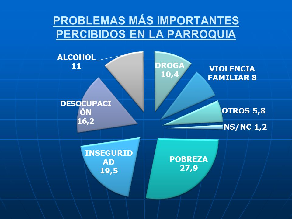 PROBLEMAS MÁS IMPORTANTES PERCIBIDOS EN LA PARROQUIA
