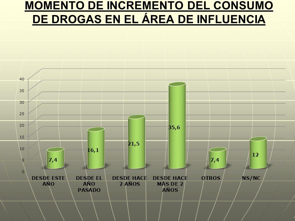MOMENTO DE INCREMENTO DEL CONSUMO DE DROGAS EN EL ÁREA DE INFLUENCIA