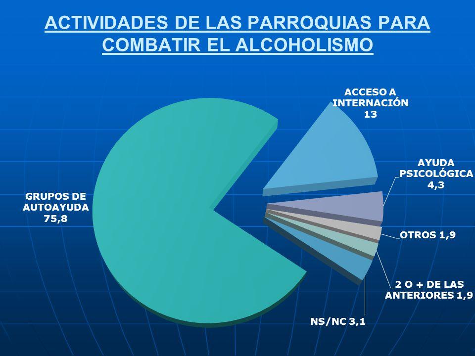 ACTIVIDADES DE LAS PARROQUIAS PARA COMBATIR EL ALCOHOLISMO