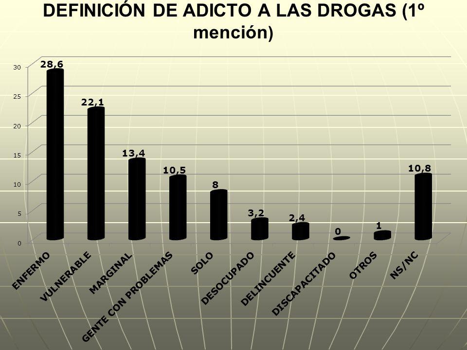 DEFINICIÓN DE ADICTO A LAS DROGAS (1º mención)