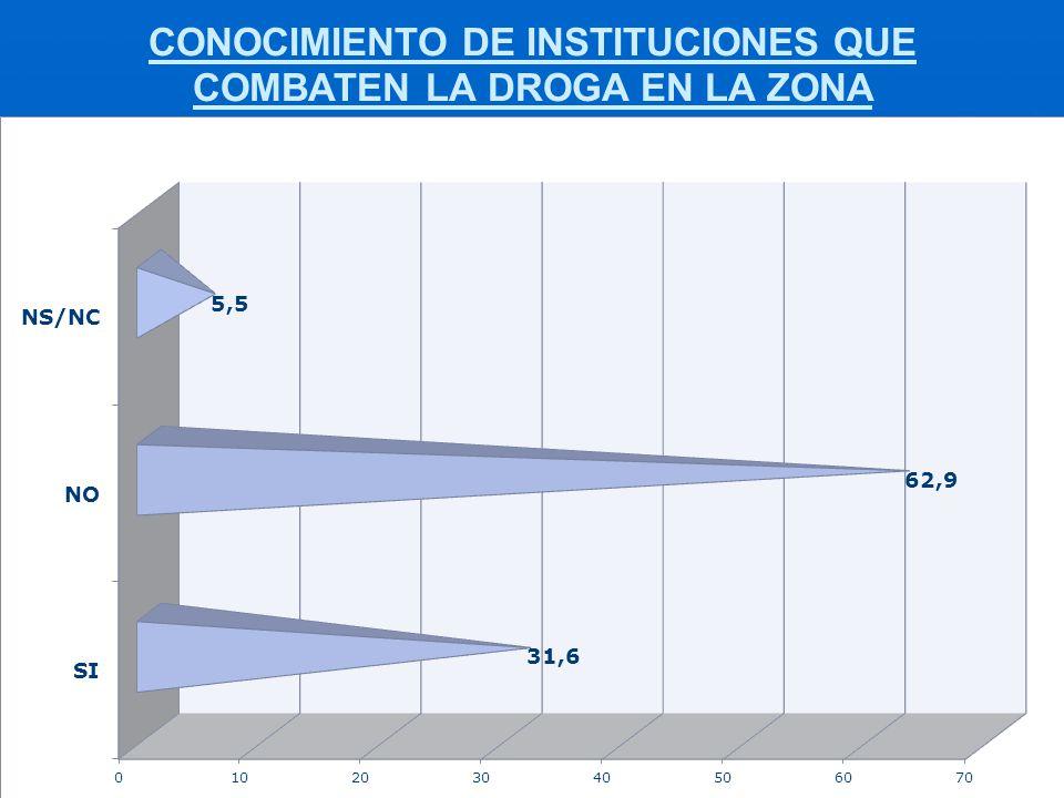 CONOCIMIENTO DE INSTITUCIONES QUE COMBATEN LA DROGA EN LA ZONA