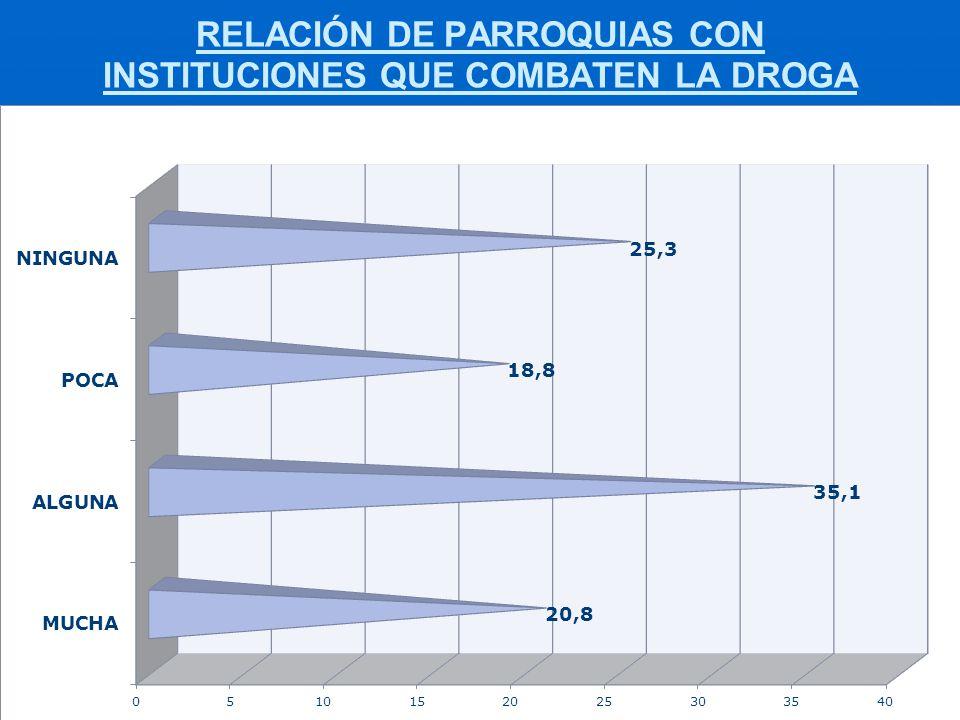 RELACIÓN DE PARROQUIAS CON INSTITUCIONES QUE COMBATEN LA DROGA