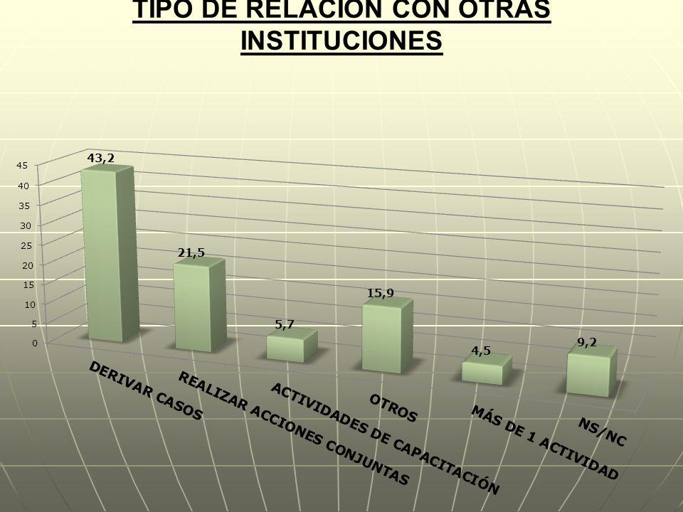 TIPO DE RELACIÓN CON OTRAS INSTITUCIONES