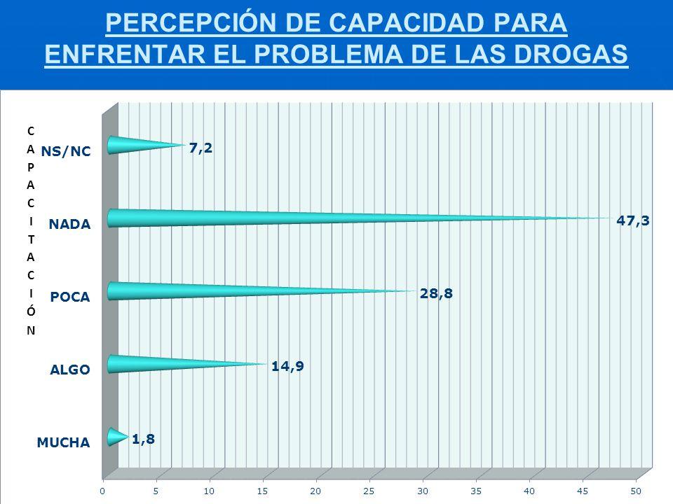 PERCEPCIÓN DE CAPACIDAD PARA ENFRENTAR EL PROBLEMA DE LAS DROGAS