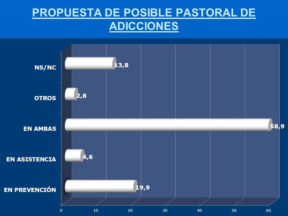 PROPUESTA DE POSIBLE PASTORAL DE ADICCIONES
