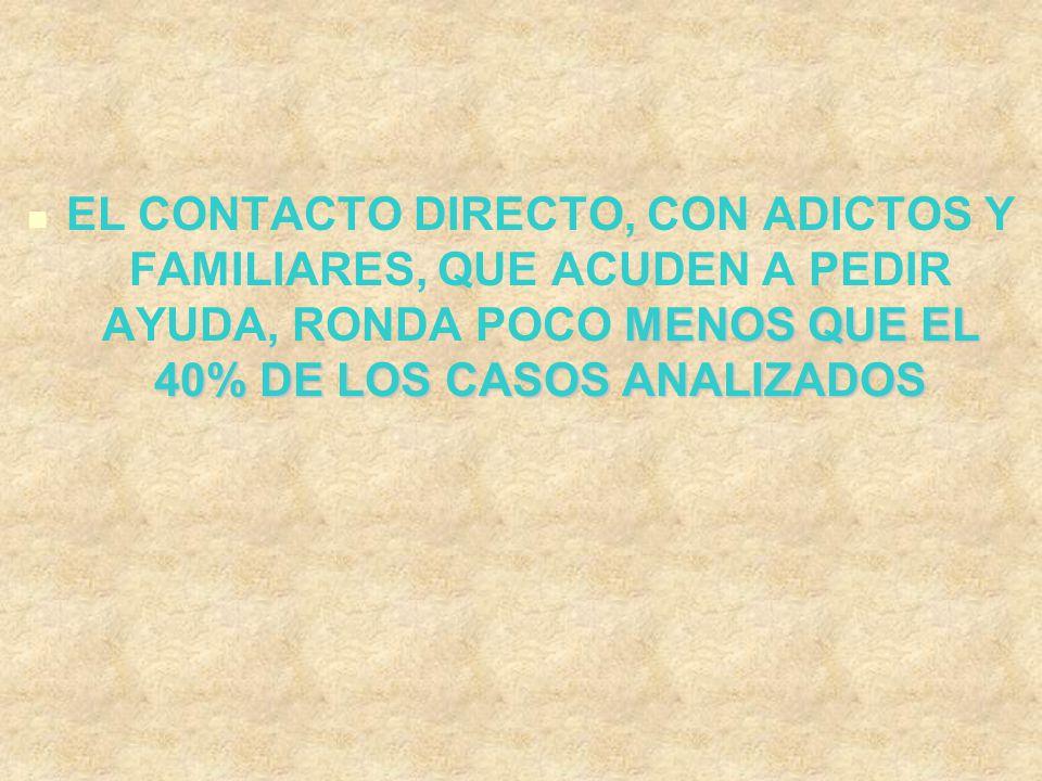 EL CONTACTO DIRECTO, CON ADICTOS Y FAMILIARES, QUE ACUDEN A PEDIR AYUDA, RONDA POCO MENOS QUE EL 40% DE LOS CASOS ANALIZADOS