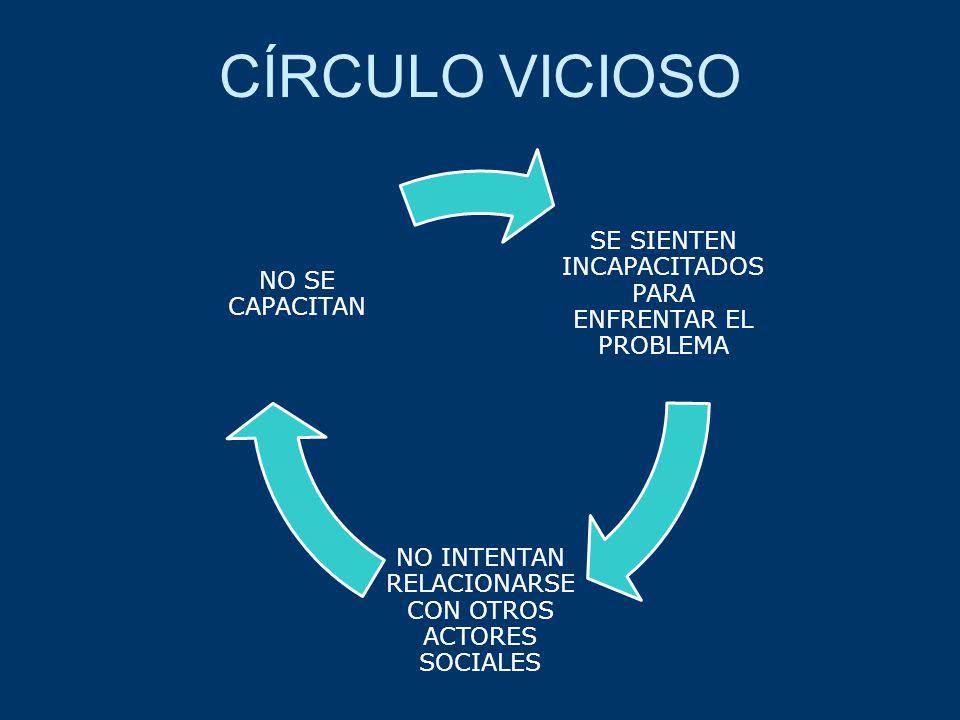 CÍRCULO VICIOSO SE SIENTEN INCAPACITADOS PARA ENFRENTAR EL PROBLEMA