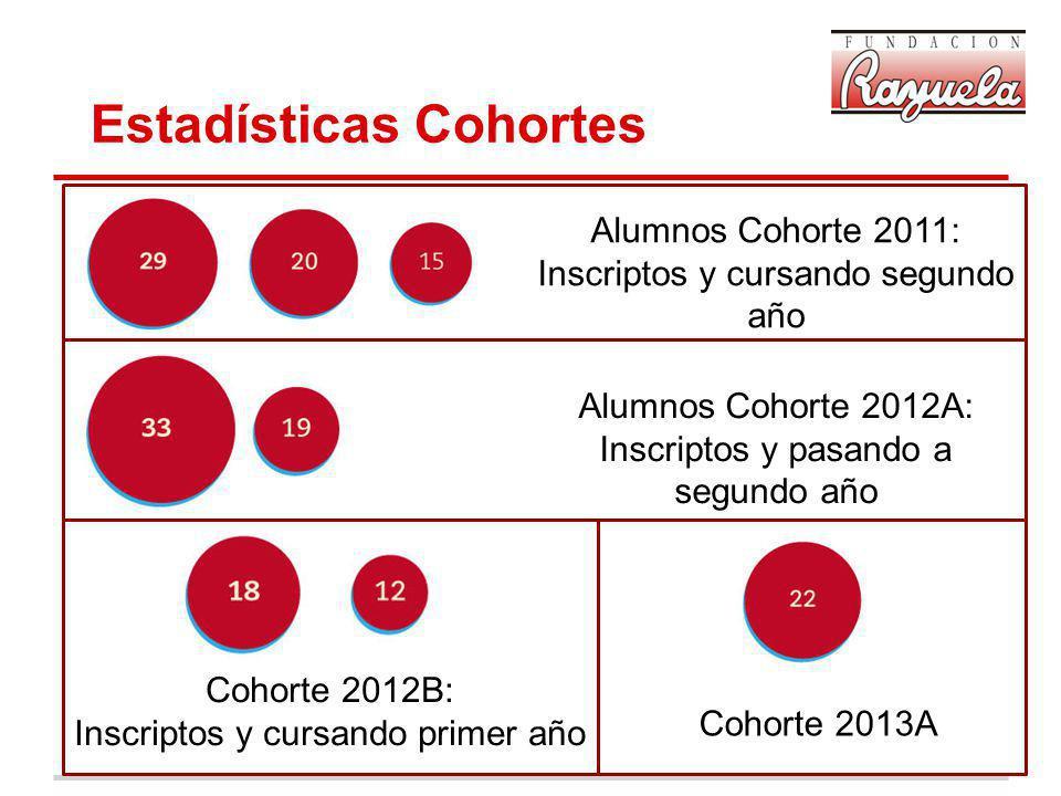Estadísticas Cohortes