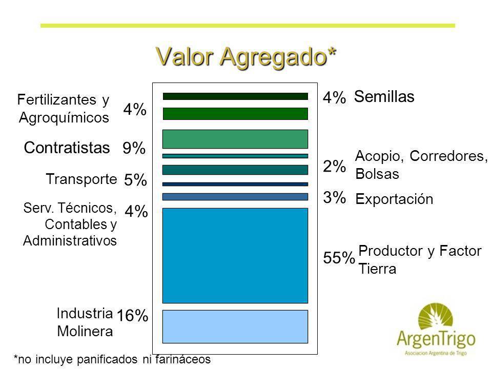 Valor Agregado* 4% Semillas 4% 9% Contratistas 2% 5% 3% 4% 55% 16%