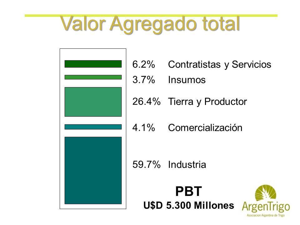 Valor Agregado total PBT U$D 5.300 Millones Contratistas y Servicios