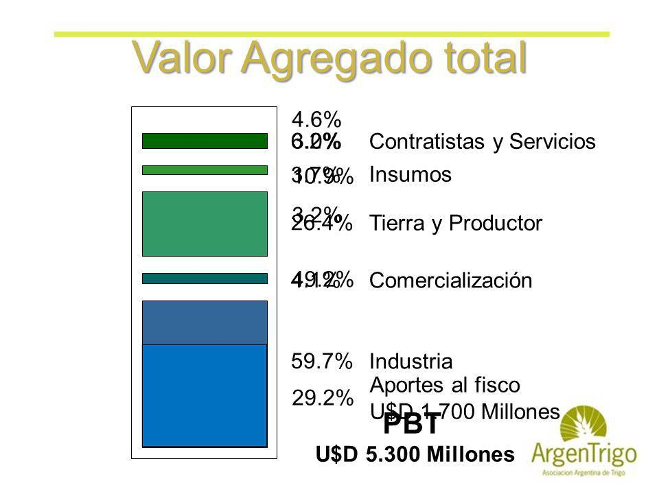 Valor Agregado total PBT U$D 5.300 Millones 4.6%
