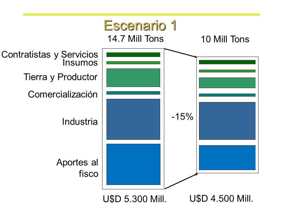 Escenario 1 14.7 Mill Tons 10 Mill Tons Contratistas y Servicios